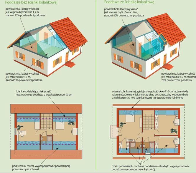 Poddasze użytkowe w domu z dachem dwuspadowym