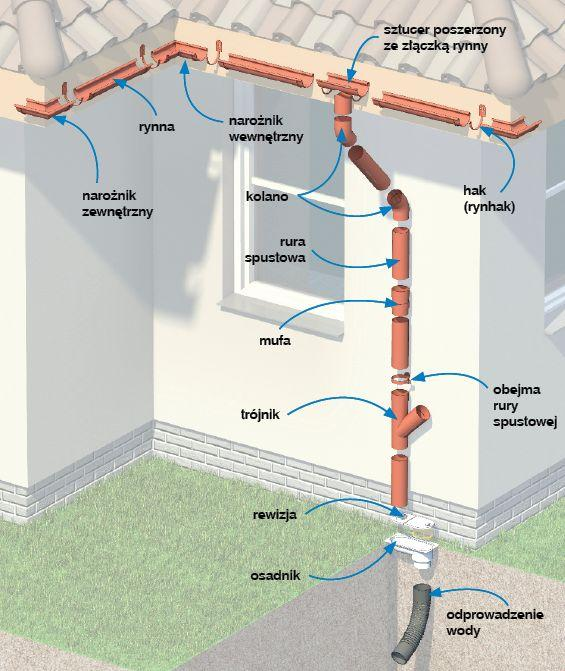Woda z dachu: dobór systemu rynnowego