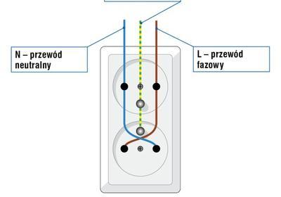 Prawidłowe podłączenie gniazd elektrycznych
