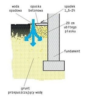 Opaska betonowa