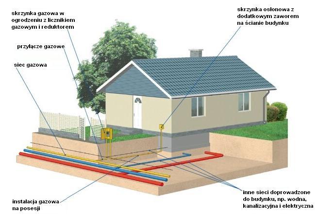 Wniosek i umowa o przyłączenie gazu ziemnego