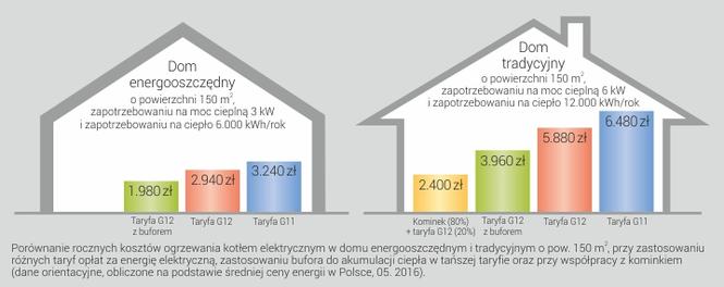 Porównanie kosztów ogrzewania kotłem elektrycznym