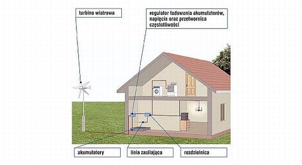 Turbiny wiatrowe