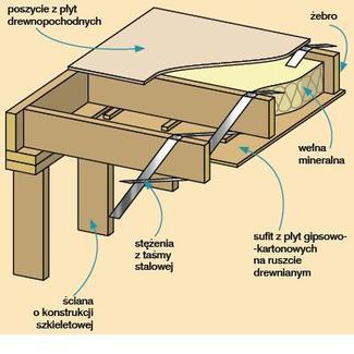 Strop drewniany: konstrukcja stropu żebrowego